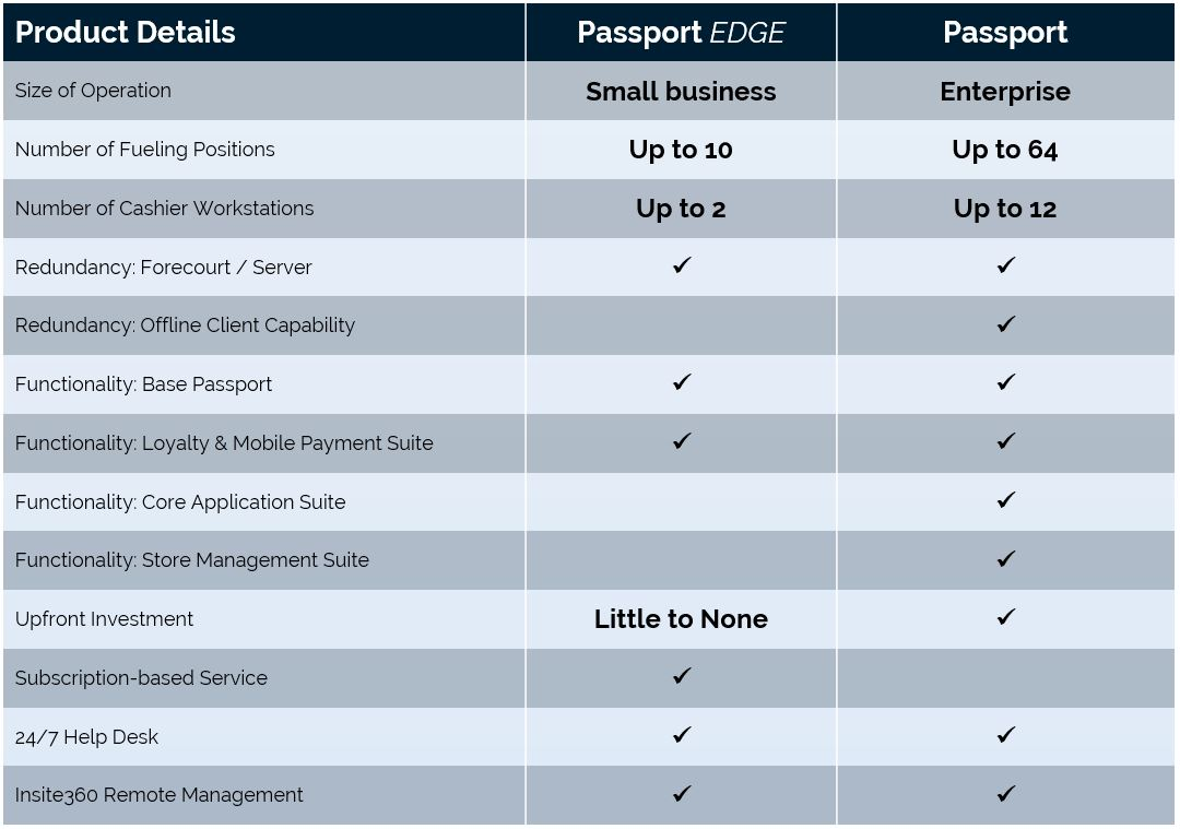 Gilbarco Passport Help Desk | Examples And Forms